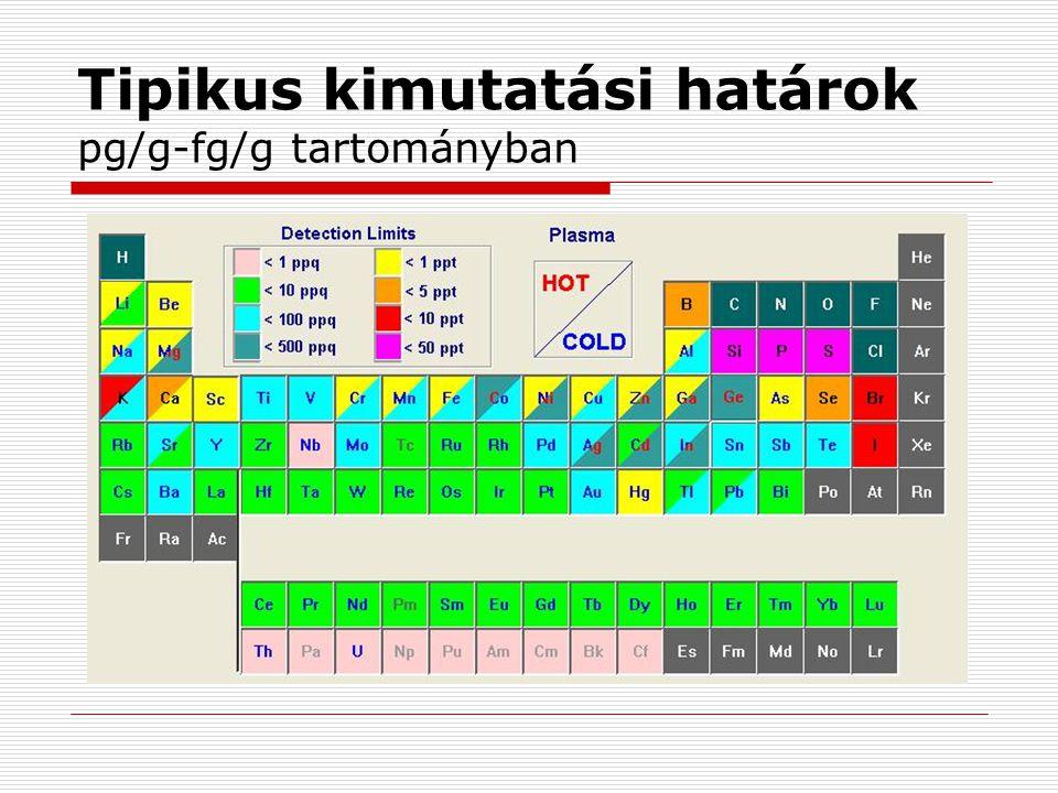 Kutatási területek  Aktinoida-analitika Környezeti minták analízise Safeguards (pl.