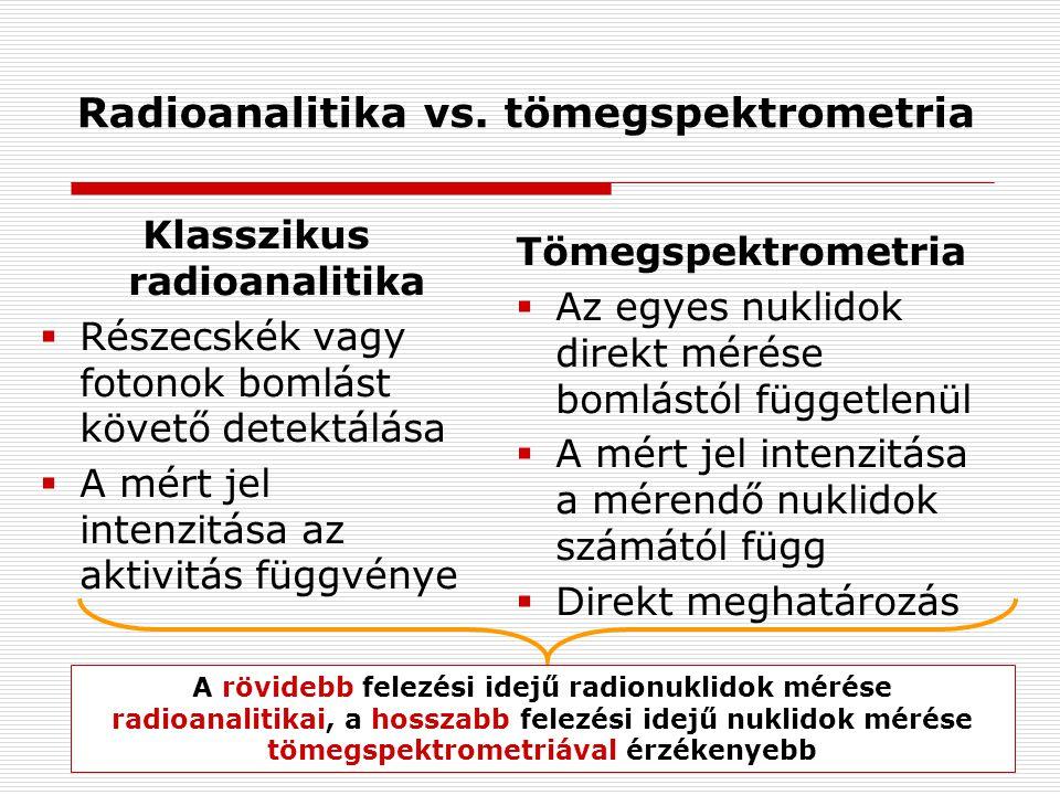 Radioanalitika vs. tömegspektrometria Klasszikus radioanalitika  Részecskék vagy fotonok bomlást követő detektálása  A mért jel intenzitása az aktiv