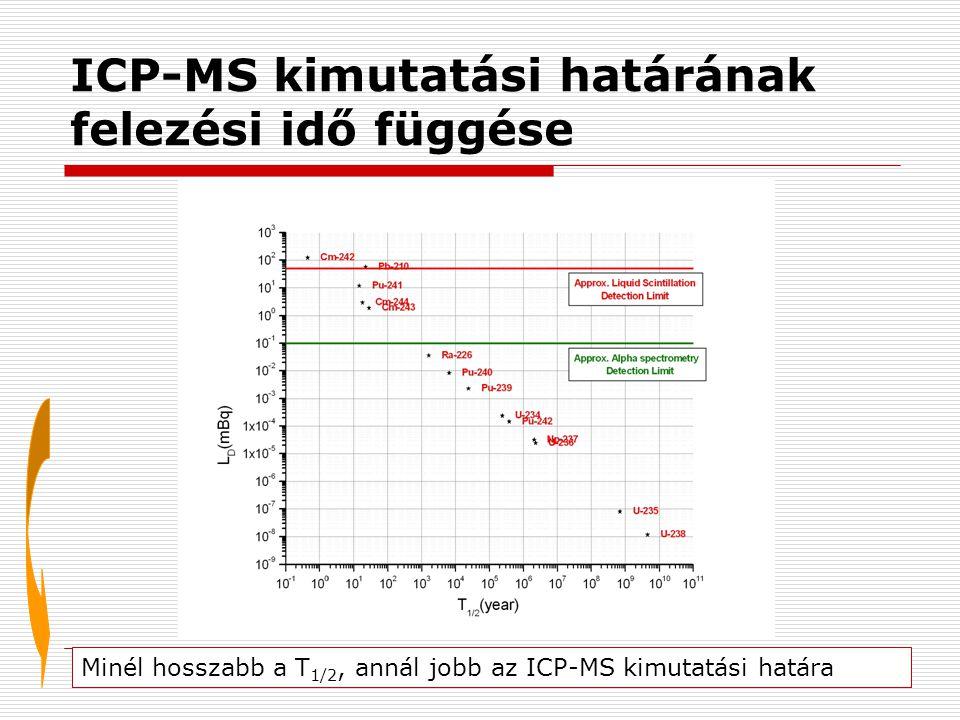 ICP-MS kimutatási határának felezési idő függése Minél hosszabb a T 1/2, annál jobb az ICP-MS kimutatási határa