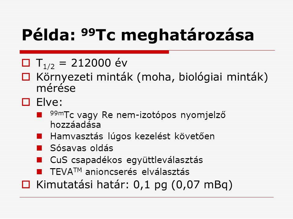 Példa: 99 Tc meghatározása  T 1/2 = 212000 év  Környezeti minták (moha, biológiai minták) mérése  Elve: 99m Tc vagy Re nem-izotópos nyomjelző hozzá