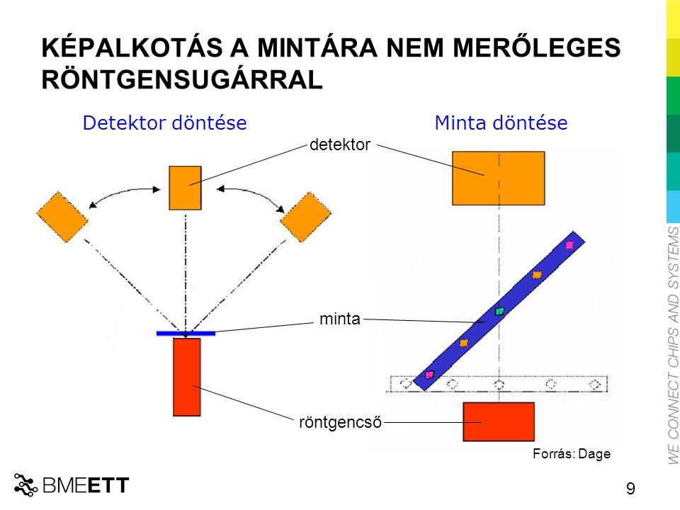 BGA FORRASZTÁSOK VIZSGÁLATA rövidzár szakadás A hibák többsége csak a detektor különböző szögű döntésével mutatható ki.