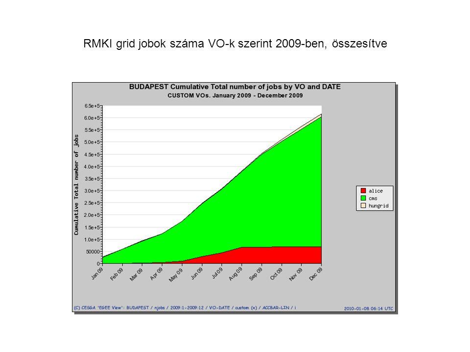 RMKI grid jobok száma VO-k szerint 2009-ben, összesítve