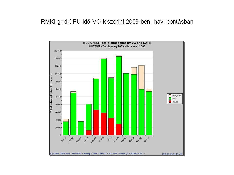 RMKI grid CPU-idő VO-k szerint 2009-ben, havi bontásban
