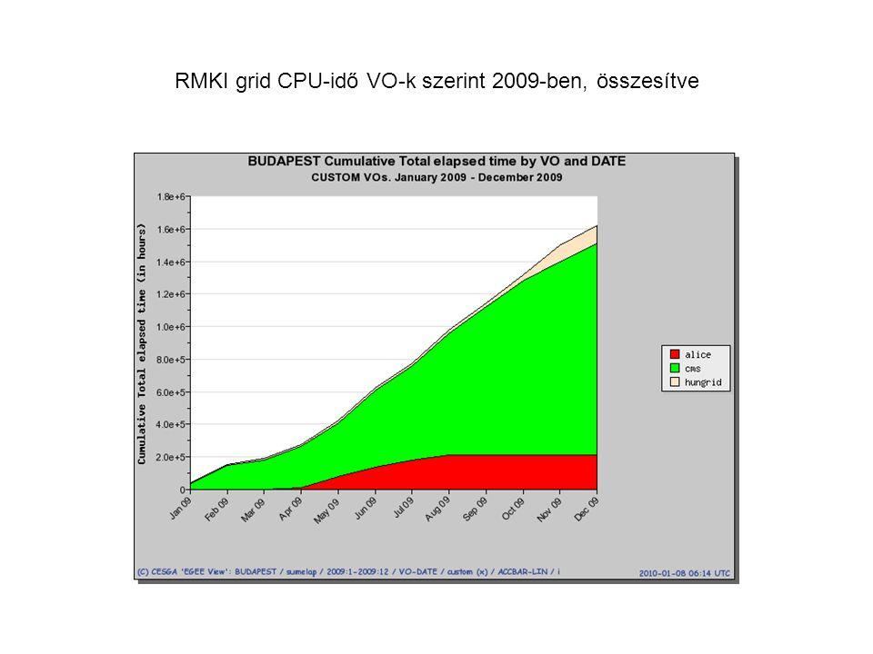 RMKI grid CPU-idő VO-k szerint 2009-ben, összesítve