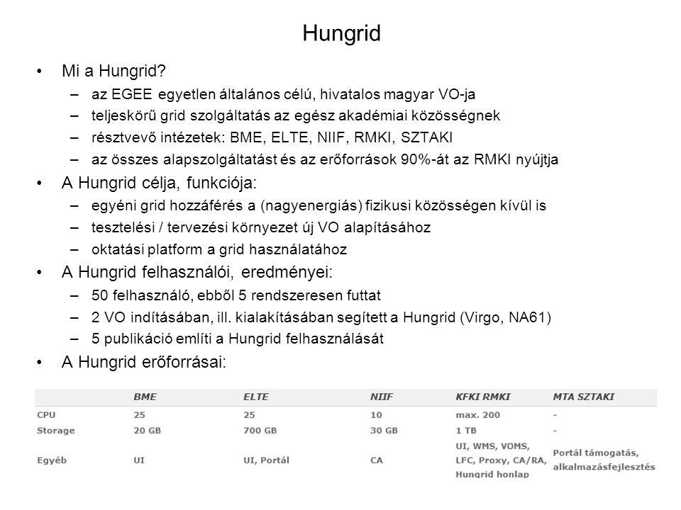Hungrid Mi a Hungrid? –az EGEE egyetlen általános célú, hivatalos magyar VO-ja –teljeskörű grid szolgáltatás az egész akadémiai közösségnek –résztvevő