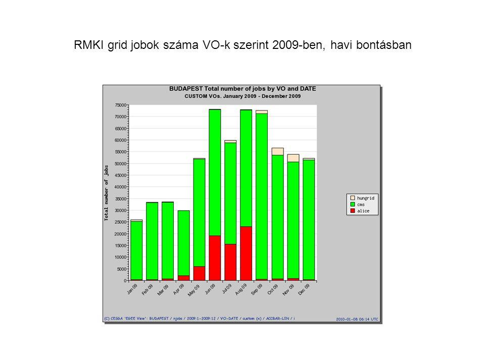 RMKI grid jobok száma VO-k szerint 2009-ben, havi bontásban