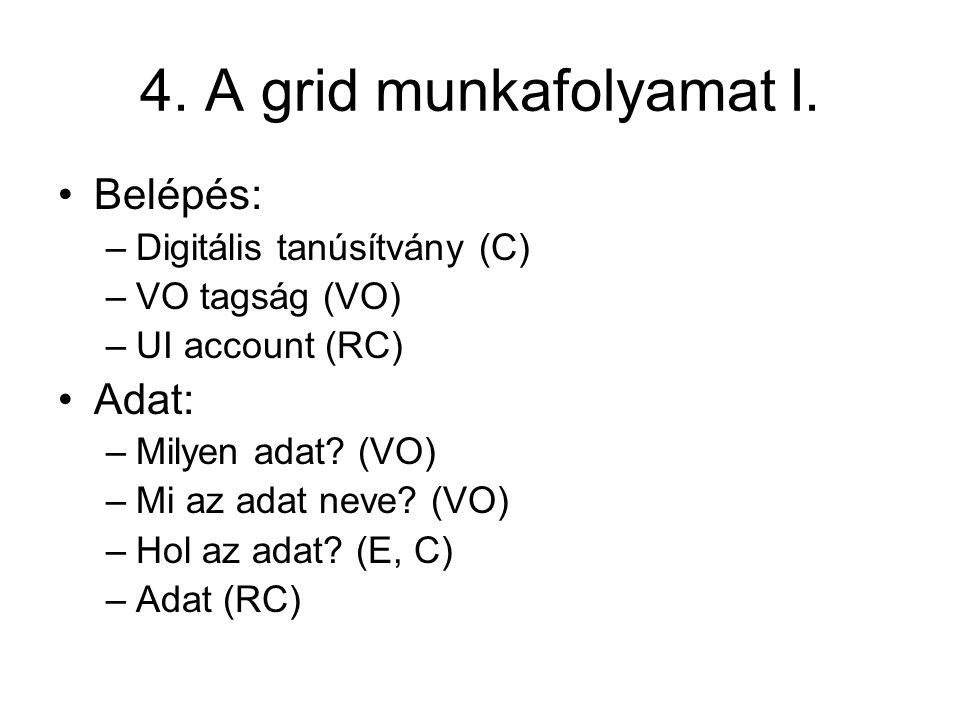 4. A grid munkafolyamat I. Belépés: –Digitális tanúsítvány (C) –VO tagság (VO) –UI account (RC) Adat: –Milyen adat? (VO) –Mi az adat neve? (VO) –Hol a