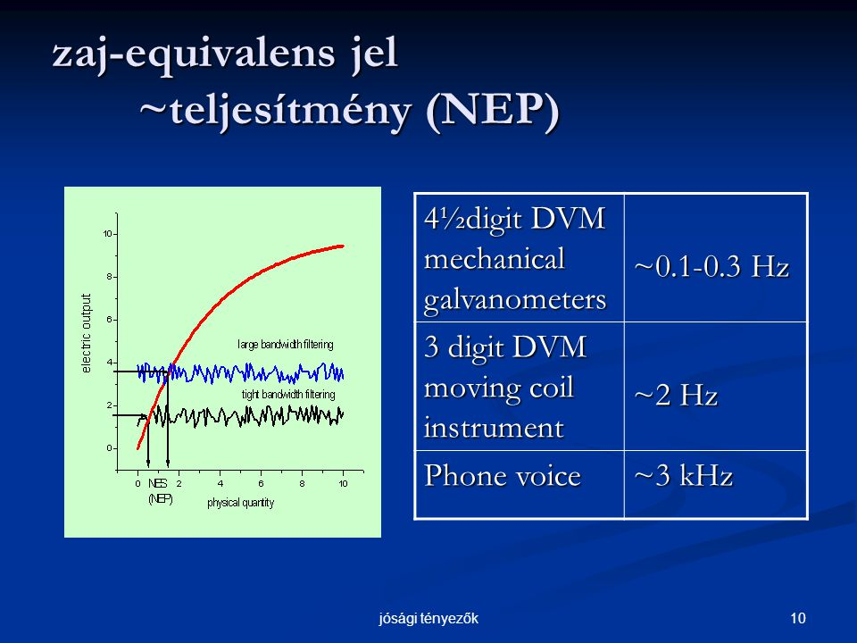 10jósági tényezők zaj-equivalens jel ~teljesítmény (NEP) 4½digit DVM mechanical galvanometers ~0.1-0.3 Hz 3 digit DVM moving coil instrument ~2 Hz Phone voice ~3 kHz