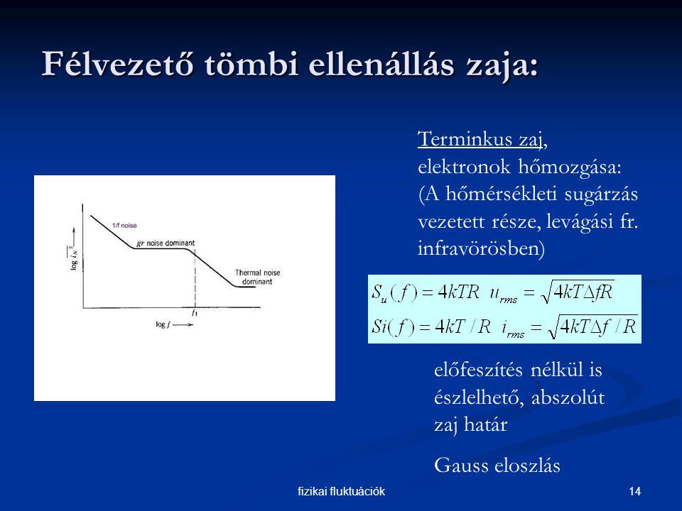 14fizikai fluktuációk Félvezető tömbi ellenállás zaja: Terminkus zaj, elektronok hőmozgása: (A hőmérsékleti sugárzás vezetett része, levágási fr.
