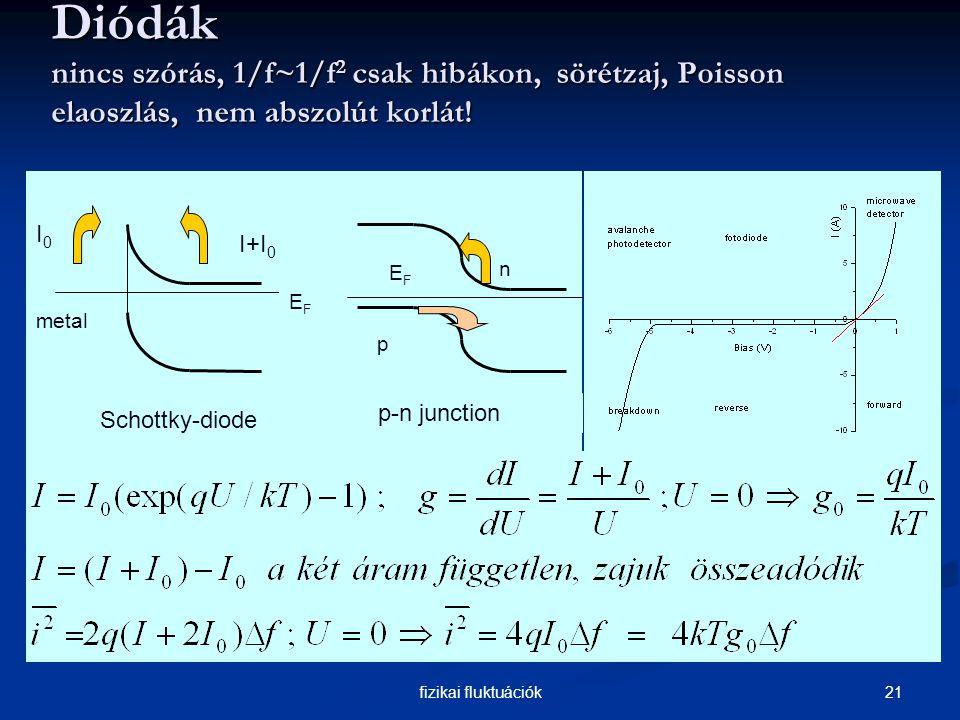 21fizikai fluktuációk Diódák nincs szórás, 1/f~1/f 2 csak hibákon, sörétzaj, Poisson elaoszlás, nem abszolút korlát.