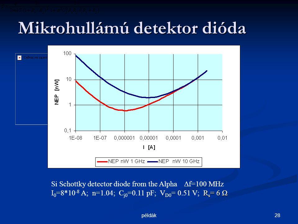 28példák Mikrohullámú detektor dióda R s = 6 Ω Si Schottky detector diode from the Alpha Δf=100 MHz I 0 =8*10 -8 A; n=1.04; C j0 =0.11 pF; V D0 = 0.51 V; R s = 6 Ω