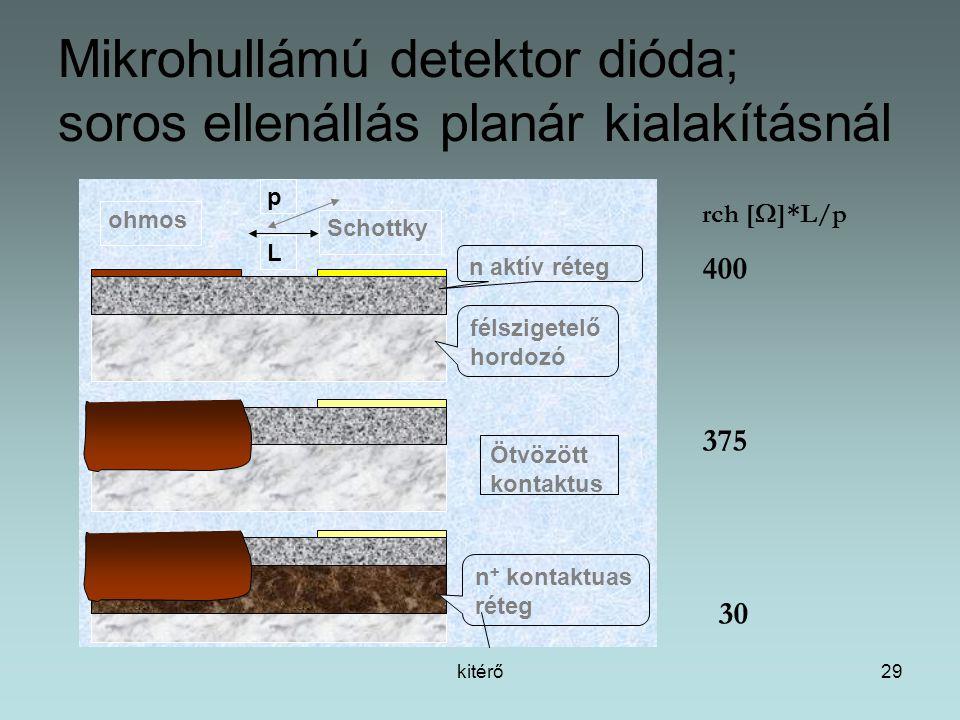 kitérő29 Mikrohullámú detektor dióda; soros ellenállás planár kialakításnál p ohmos Schottky n aktív réteg félszigetelő hordozó Ötvözött kontaktus n + kontaktuas réteg rch [  ]*L/p 400 375 30 L