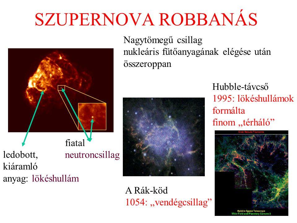 """SZUPERNOVA ROBBANÁS Nagytömegű csillag nukleáris fütőanyagának elégése után összeroppan A Rák-köd 1054: """"vendégcsillag"""" Hubble-távcső 1995: lökéshullá"""
