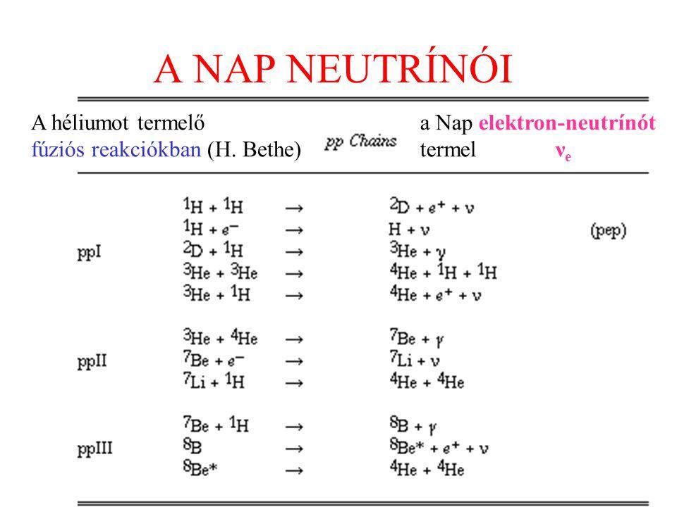A NAP NEUTRÍNÓI A héliumot termelő fúziós reakciókban (H. Bethe) a Nap elektron-neutrínót termelν e