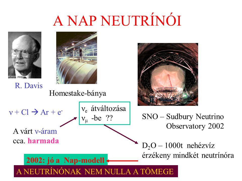 A NAP NEUTRÍNÓI R. Davis ν + Cl  Ar + e - A várt ν-áram cca. harmada Homestake-bánya SNO – Sudbury Neutrino Observatory 2002 D 2 O – 1000t nehézvíz é