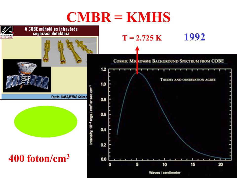 CMBR = KMHS 1992 400 foton/cm 3 T = 2.725 K