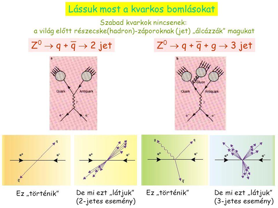 """Lássuk most a kvarkos bomlásokat Szabad kvarkok nincsenek: a világ előtt részecske(hadron)-záporoknak (jet) """"álcázzák magukat Z 0  q + q  2 jet _ Ez """"történik De mi ezt """"látjuk (2-jetes esemény) Z 0  q + q + g  3 jet _ De mi ezt """"látjuk (3-jetes esemény) Ez """"történik"""