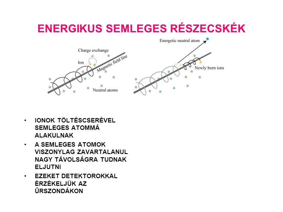 ENERGIKUS SEMLEGES RÉSZECSKÉK IONOK TÖLTÉSCSERÉVEL SEMLEGES ATOMMÁ ALAKULNAK A SEMLEGES ATOMOK VISZONYLAG ZAVARTALANUL NAGY TÁVOLSÁGRA TUDNAK ELJUTNI