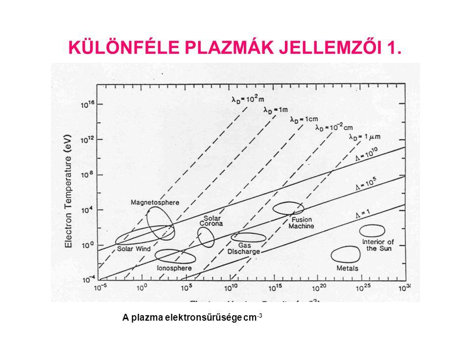 KÜLÖNFÉLE PLAZMÁK JELLEMZŐI 1. A plazma elektronsűrűsége cm -3