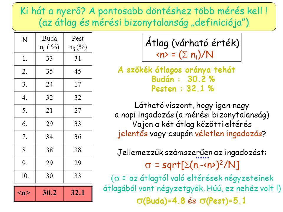"""Ki hát a nyerő? A pontosabb döntéshez több mérés kell ! (az átlag és mérési bizonytalanság """"definiciója"""") N Buda n i ( %) Pest n i (%) 1.3331 2.3545 3"""