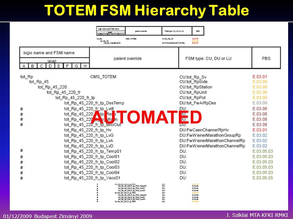 01/12/2009 Budapest Zimányi 2009 J. Sziklai MTA KFKI RMKI TOTEM FSM Hierarchy Table AUTOMATED