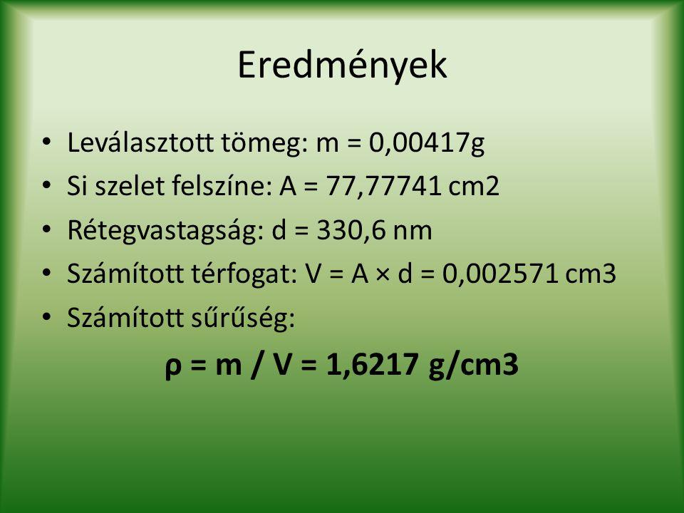 Eredmények Leválasztott tömeg: m = 0,00417g Si szelet felszíne: A = 77,77741 cm2 Rétegvastagság: d = 330,6 nm Számított térfogat: V = A × d = 0,002571
