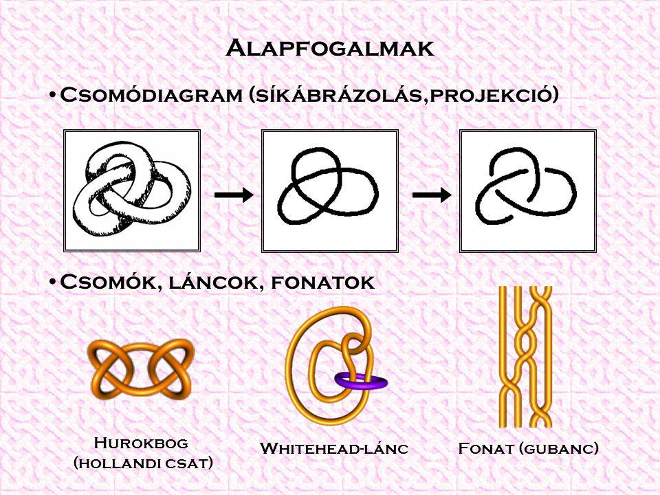 Alapfogalmak Csomódiagram (síkábrázolás,projekció) Csomók, láncok, fonatok Hurokbog (hollandi csat) Whitehead-láncFonat (gubanc)