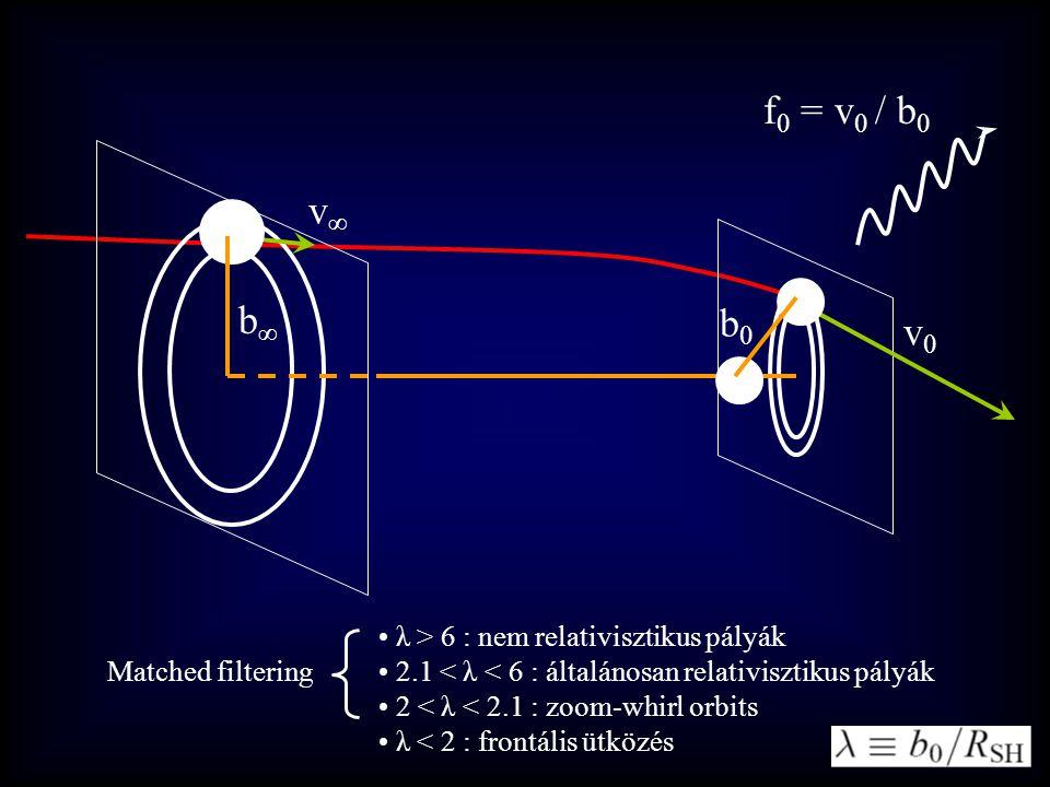 b∞b∞ b0b0 v∞v∞ v0v0 f 0 = v 0 / b 0 λ > 6 : nem relativisztikus pályák 2.1 < λ < 6 : általánosan relativisztikus pályák 2 < λ < 2.1 : zoom-whirl orbits λ < 2 : frontális ütközés Matched filtering