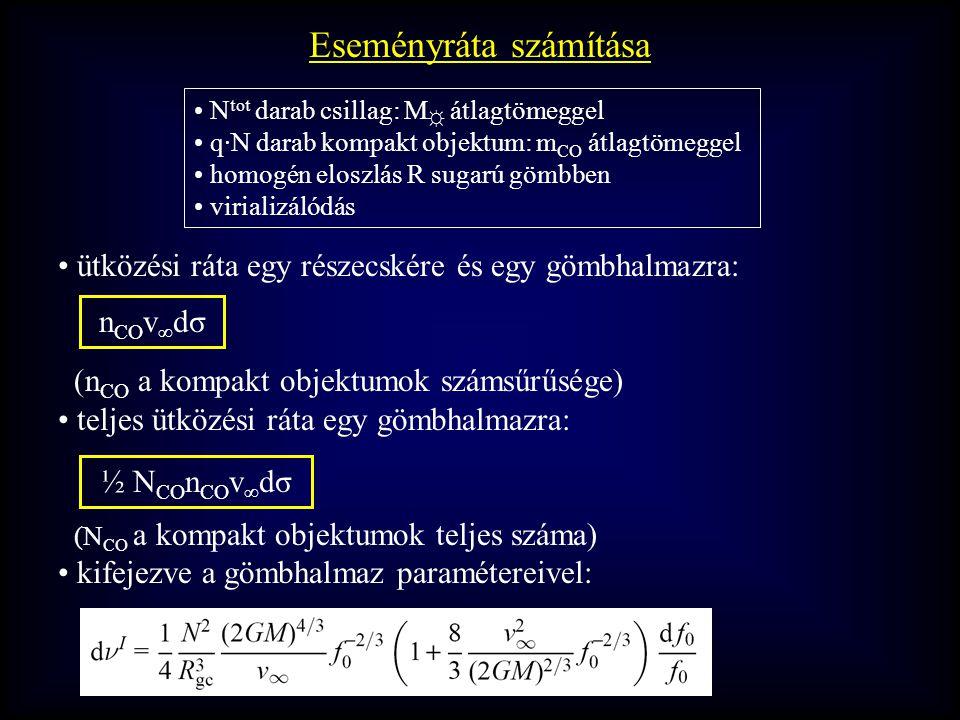 Eseményráta számítása ütközési ráta egy részecskére és egy gömbhalmazra: (n CO a kompakt objektumok számsűrűsége) teljes ütközési ráta egy gömbhalmazra: (N CO a kompakt objektumok teljes száma) kifejezve a gömbhalmaz paramétereivel: n CO v ∞ dσ ½ N CO n CO v ∞ dσ N tot darab csillag: M ☼ átlagtömeggel q·N darab kompakt objektum: m CO átlagtömeggel homogén eloszlás R sugarú gömbben virializálódás