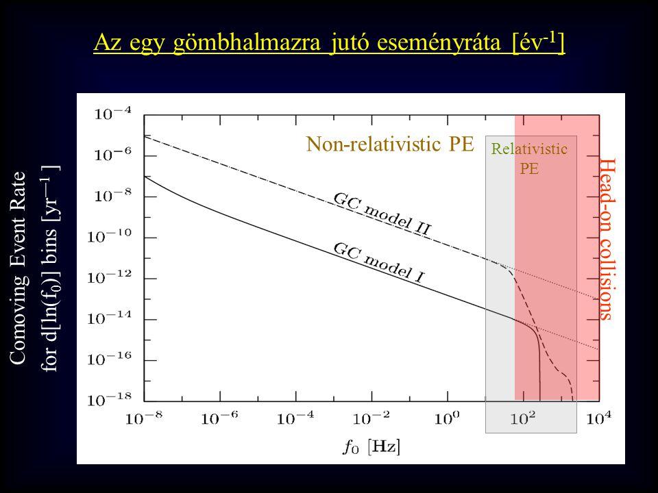 Comoving Event Rate for d[ln(f 0 )] bins [yr —1 ] Relativistic PE Non-relativistic PE Head-on collisions Az egy gömbhalmazra jutó eseményráta [év -1 ]