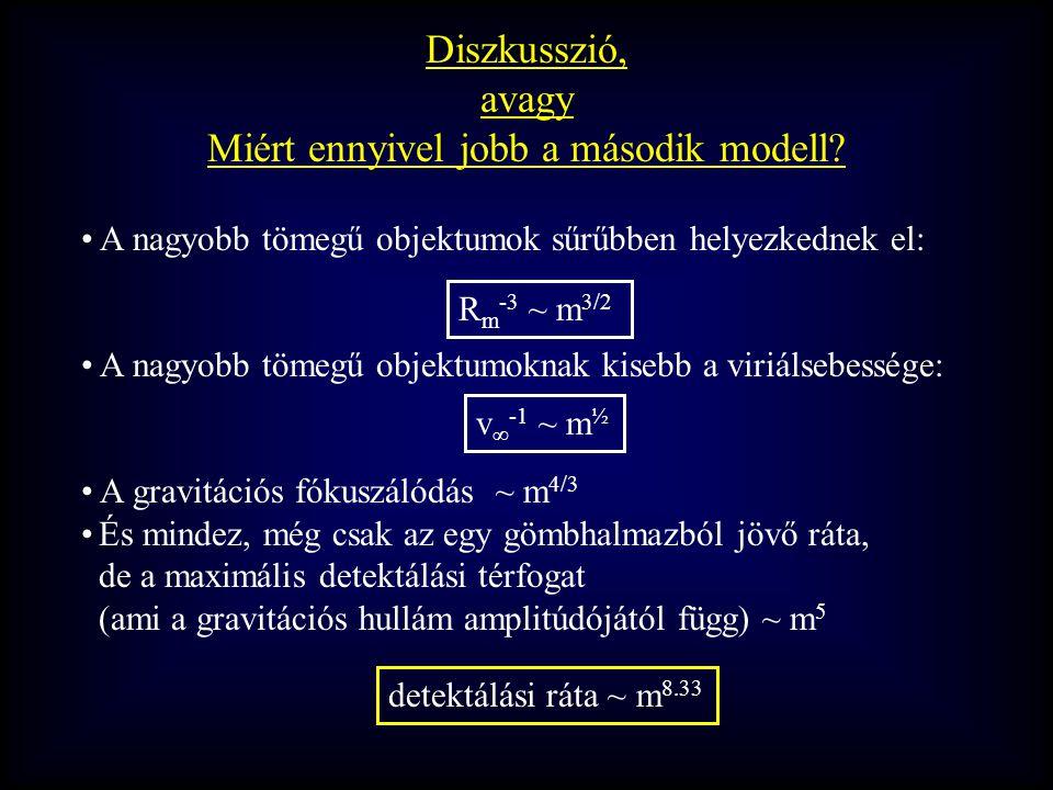 A nagyobb tömegű objektumok sűrűbben helyezkednek el: A nagyobb tömegű objektumoknak kisebb a viriálsebessége: A gravitációs fókuszálódás ~ m 4/3 És mindez, még csak az egy gömbhalmazból jövő ráta, de a maximális detektálási térfogat (ami a gravitációs hullám amplitúdójától függ) ~ m 5 Diszkusszió, avagy Miért ennyivel jobb a második modell.