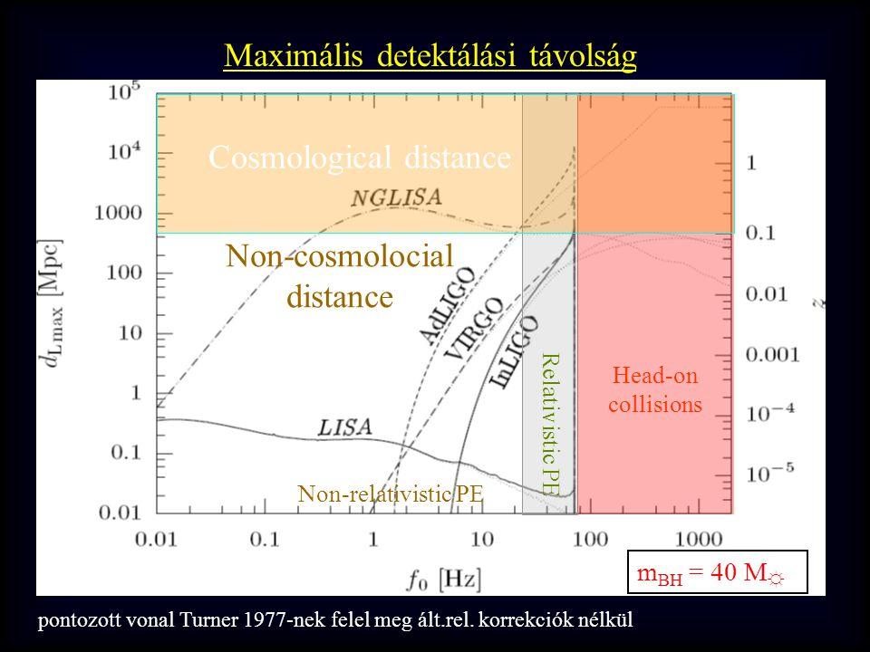 Relativistic PE Head-on collisions Non-relativistic PE Non-cosmolocial distance Cosmological distance m BH = 40 M ☼ Maximális detektálási távolság pontozott vonal Turner 1977-nek felel meg ált.rel.