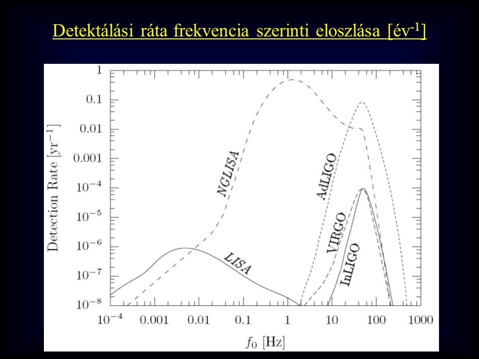 Detektálási ráta frekvencia szerinti eloszlása [év -1 ]