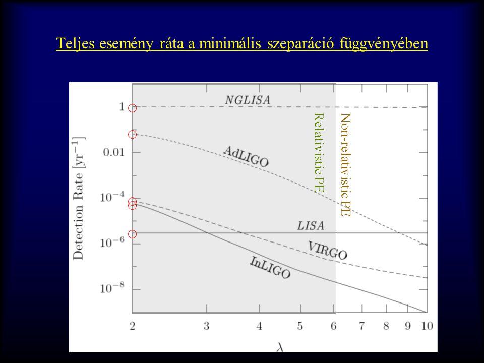 Teljes esemény ráta a minimális szeparáció függvényében Relativistic PE Non-relativistic PE