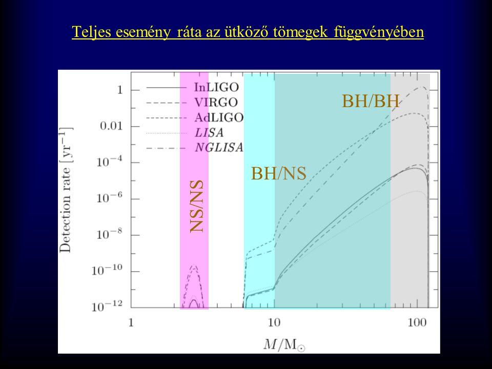 Teljes esemény ráta az ütköző tömegek függvényében NS/NS BH/NS BH/BH