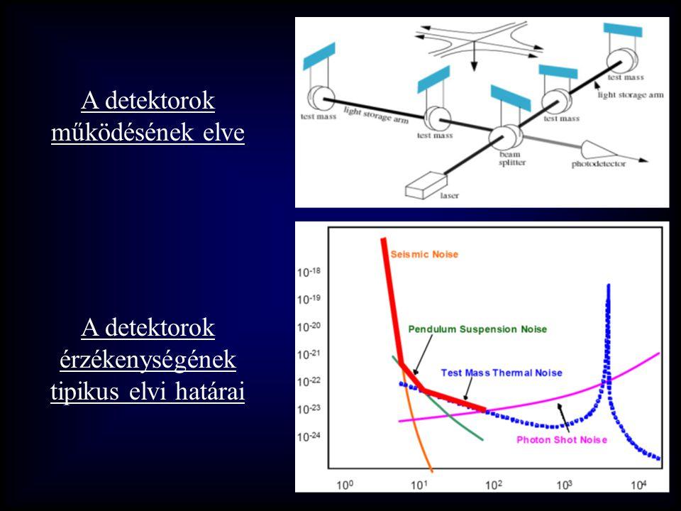 A detektorok érzékenységének tipikus elvi határai A detektorok működésének elve