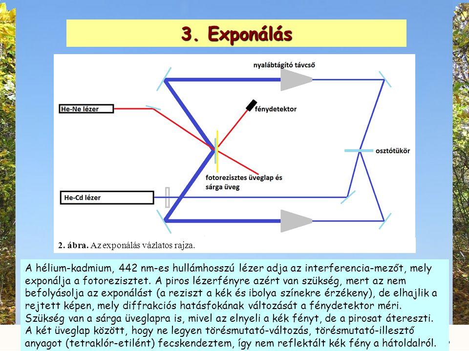 3. Exponálás 2. ábra. Az exponálás vázlatos rajza. A hélium-kadmium, 442 nm-es hullámhosszú lézer adja az interferencia-mezőt, mely exponálja a fotore