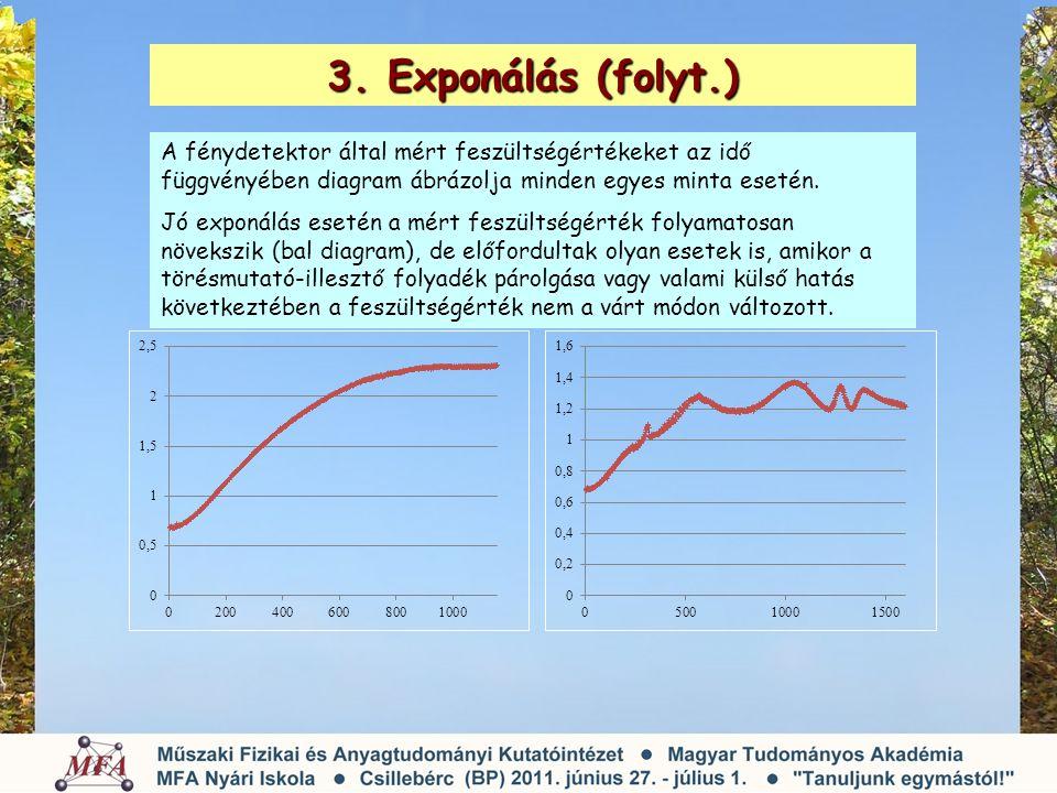 3. Exponálás (folyt.) A fénydetektor által mért feszültségértékeket az idő függvényében diagram ábrázolja minden egyes minta esetén. Jó exponálás eset