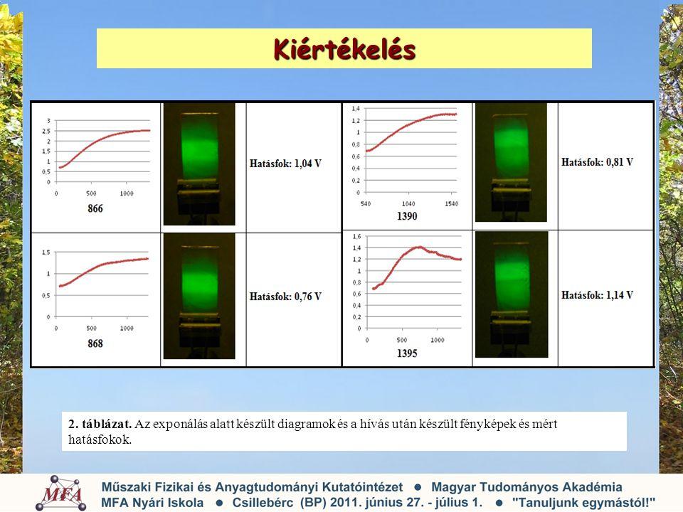 Kiértékelés 2. táblázat. Az exponálás alatt készült diagramok és a hívás után készült fényképek és mért hatásfokok.