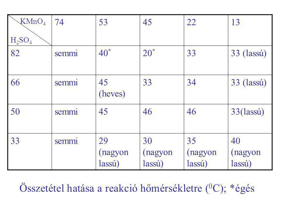 KMnO 4 H 2 SO 4 7453452213 82semmi40 * 20 * 3333 (lassú) 66semmi45 (heves) 333433 (lassú) 50semmi4546 33(lassú) 33semmi29 (nagyon lassú) 30 (nagyon lassú) 35 (nagyon lassú) 40 (nagyon lassú) Összetétel hatása a reakció hőmérsékletre ( 0 C); *égés