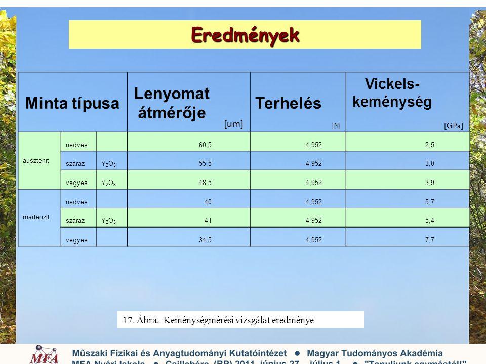 Eredmények 17. Ábra. Keménységmérési vizsgálat eredménye Minta típusa Lenyomat átmérője [um] Terhelés [N] Vickels- keménység [GPa] ausztenit nedves 60