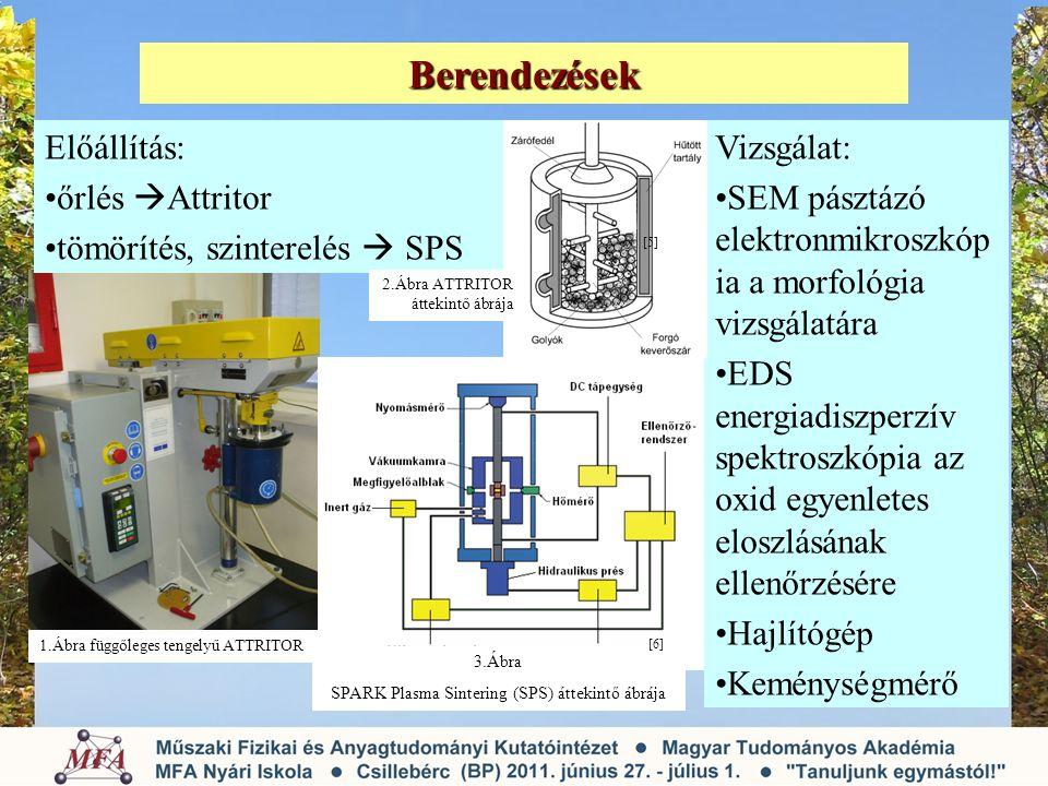 Berendezések Vizsgálat: SEM pásztázó elektronmikroszkóp ia a morfológia vizsgálatára EDS energiadiszperzív spektroszkópia az oxid egyenletes eloszlásá