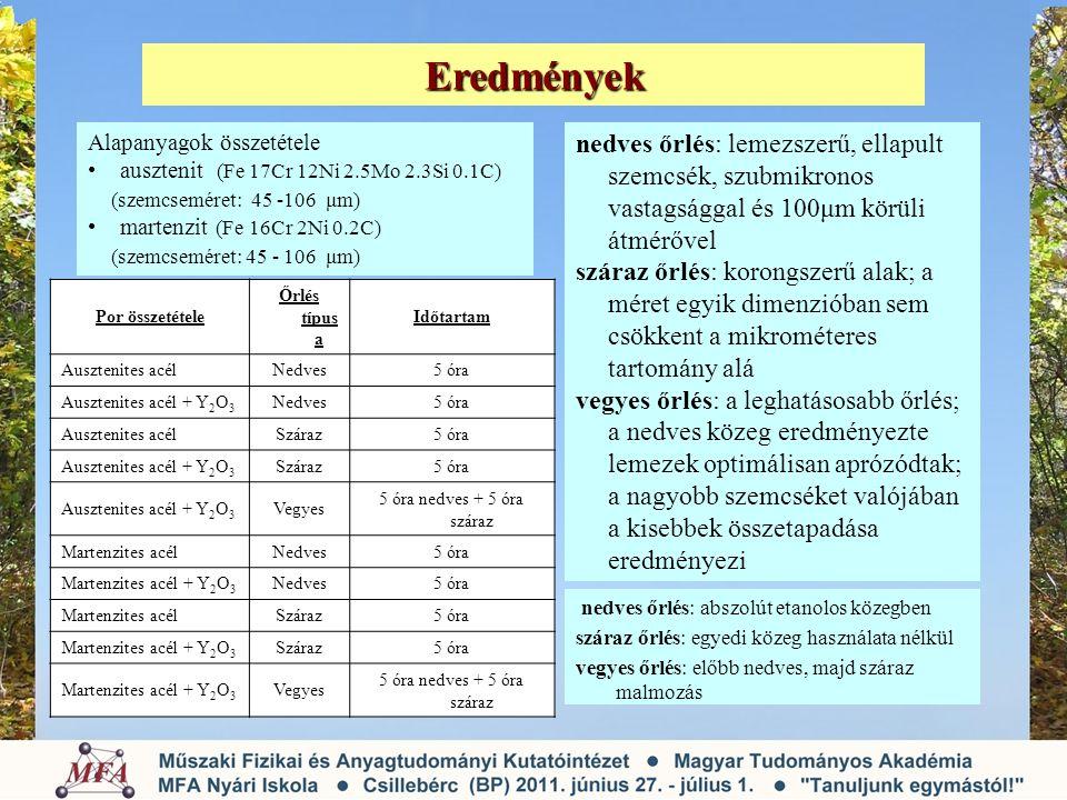 Eredmények Alapanyagok összetétele ausztenit (Fe 17Cr 12Ni 2.5Mo 2.3Si 0.1C) (szemcseméret: 45 -106 μm) martenzit (Fe 16Cr 2Ni 0.2C) (szemcseméret: 45