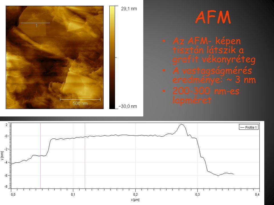 AFM Az AFM- képen tisztán látszik a grafit vékonyréteg A vastagságmérés eredménye: ~ 3 nm 200-300 nm-es lapméret