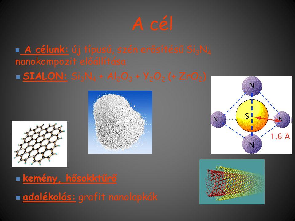 A cél kemény, hősokktűrő SIALON: Si 3 N 4 + Al 2 O 3 + Y 2 O 2 (+ ZrO 2 ) adalékolás: grafit nanolapkák A célunk: új típusú, szén erősítésű Si 3 N 4 n