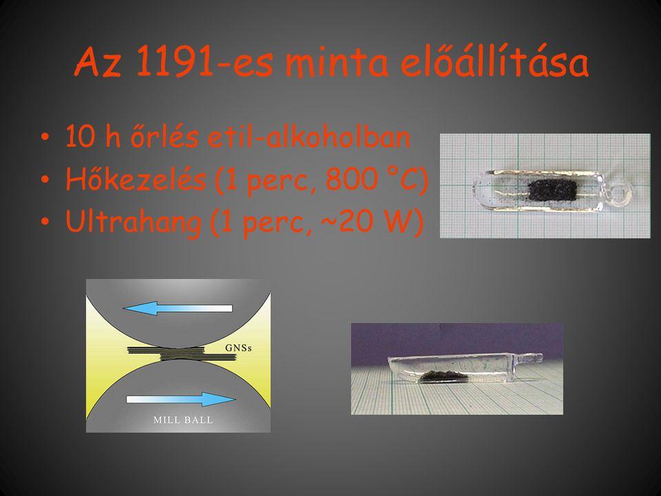 Az 1191-es minta előállítása 10 h őrlés etil-alkoholban Hőkezelés (1 perc, 800 °C) Ultrahang (1 perc, ~20 W)