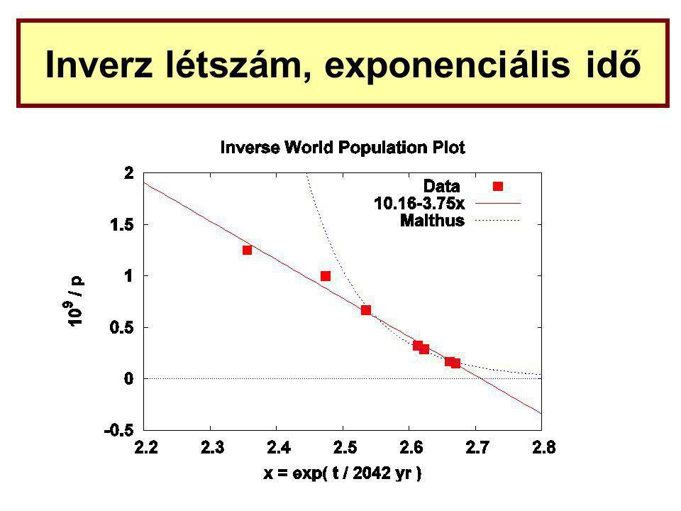 Inverz létszám, exponenciális idő