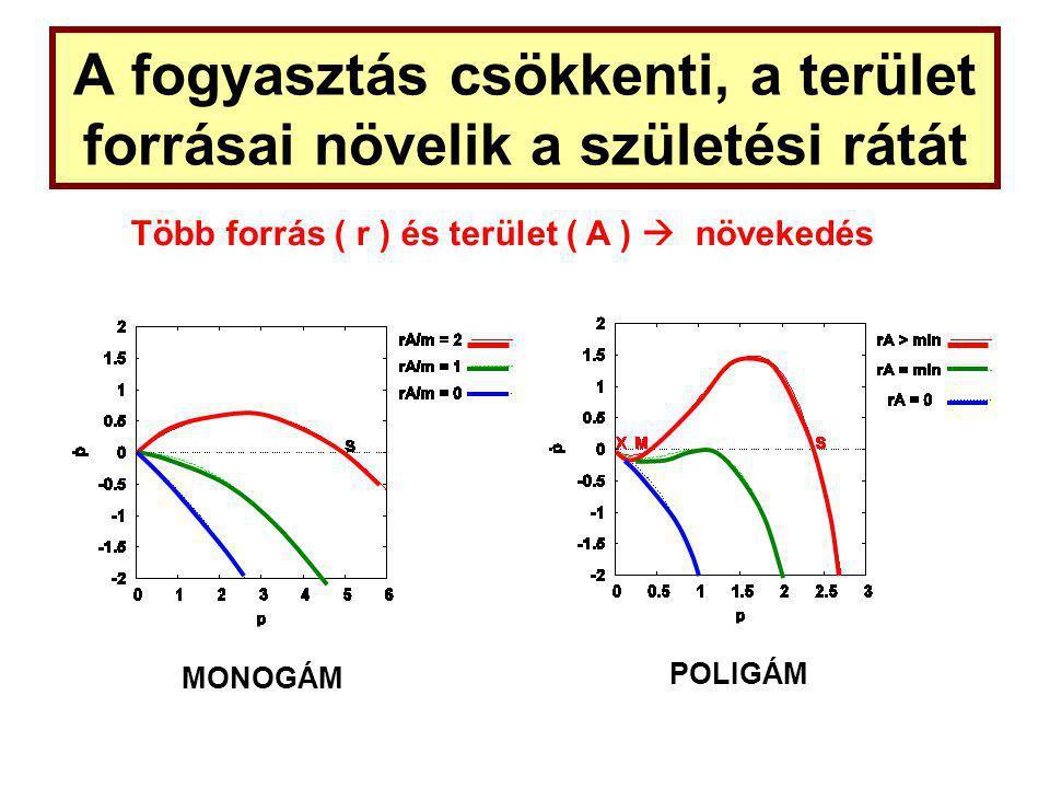 A fogyasztás csökkenti, a terület forrásai növelik a születési rátát MONOGÁM POLIGÁM Több forrás ( r ) és terület ( A )  növekedés