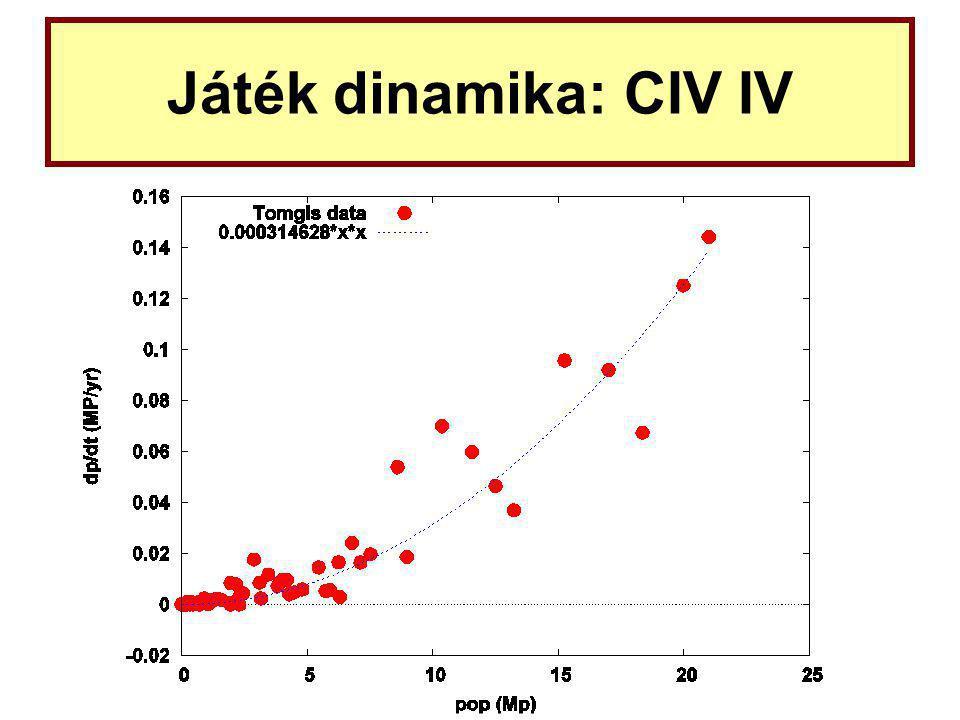 Játék dinamika: CIV IV