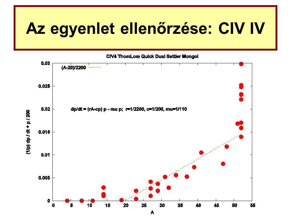 Az egyenlet ellenőrzése: CIV IV